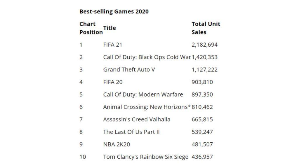 Best-Selling Games 2020 in UK